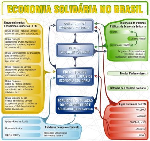 O Fórum Brasileiro de Economia Solidária (FBES)